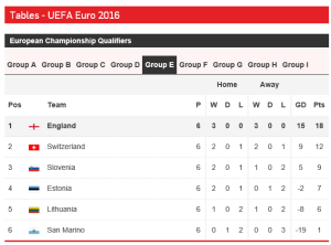 Current standings in England's qualifying group